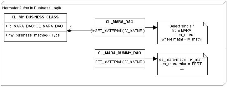 Unit Test DAO Design Pattern