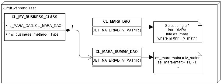 Unit Test mit DAO Design Pattern 2
